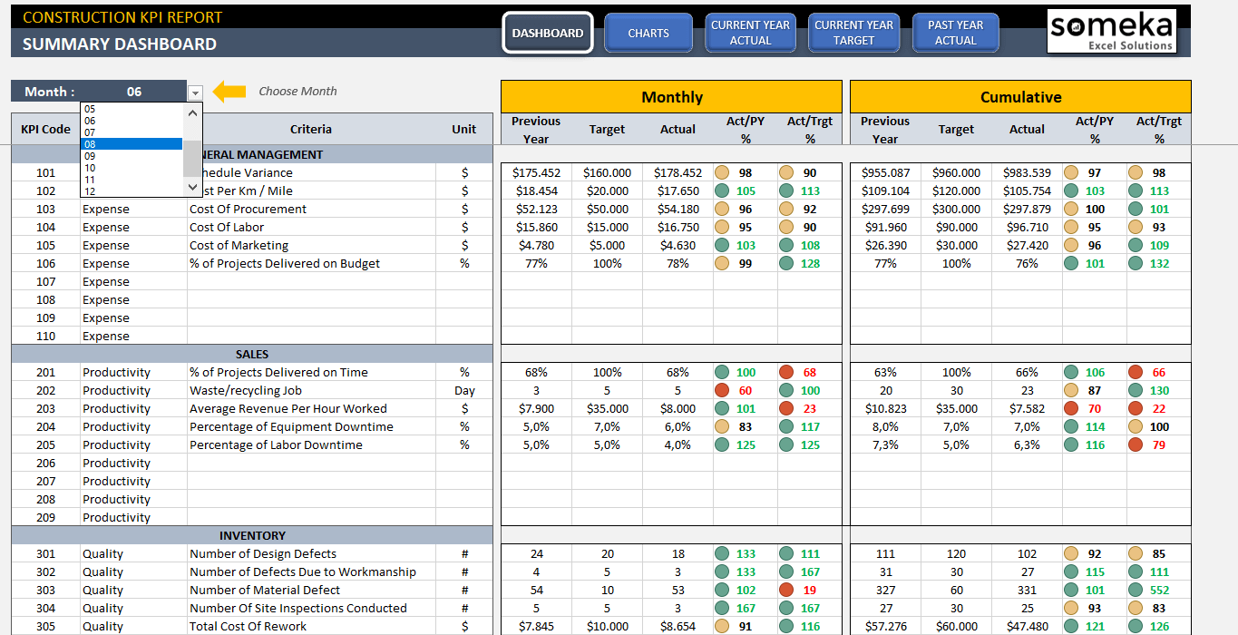 construction kpi dashboard excel template