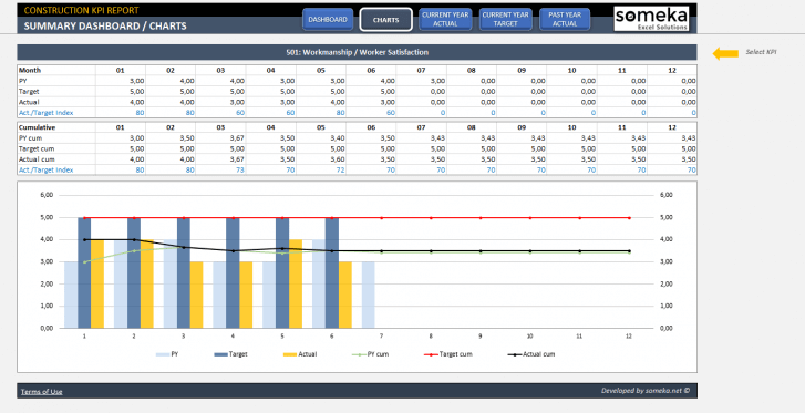 Construction-KPI-Dashboard-Excel-Template-Someka-SS03