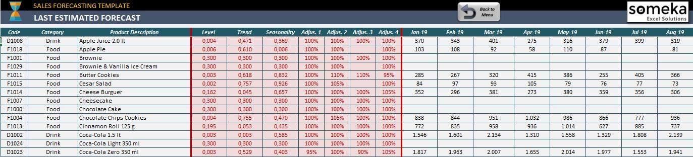Last-Estimated-Forecast-Someka-S08