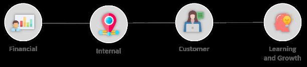 Balanced-Scorecard-Template-Flow-1