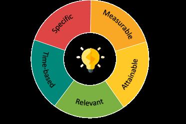 Smart-Goal-Analysis-Flow