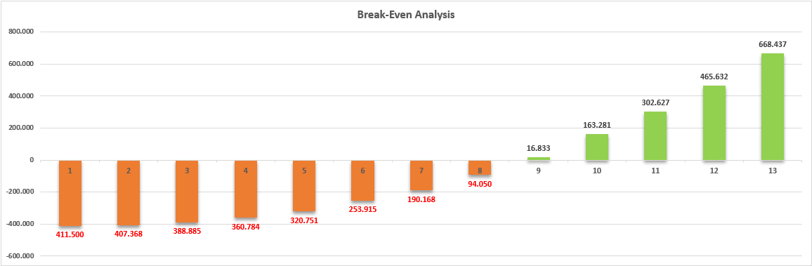 Break-Even-Analysis-Template-S04