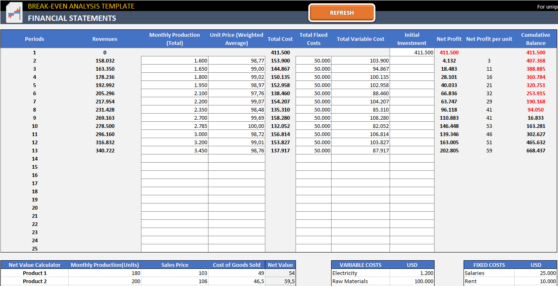 Break Even Analysis Excel Template   Free Break Even Graph