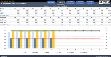 Quality-KPI-Dashboard-Template-Someka-SS2