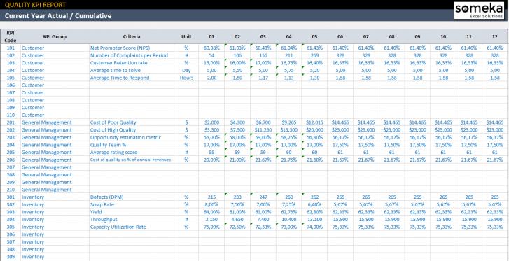 Quality-KPI-Dashboard-Template-Someka-SS5