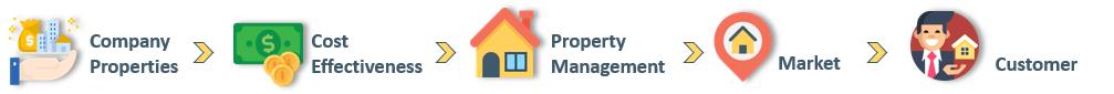 Real-Estate-KPI-Template-Someka-S01
