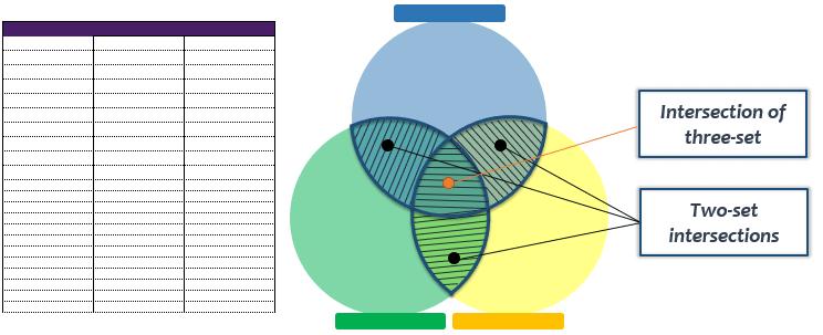 Venn Diagram Excel Template | Venn Diagram Maker in Excel