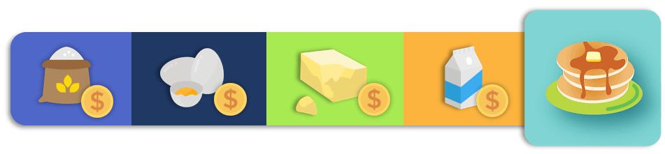 Pancake-Costs-1