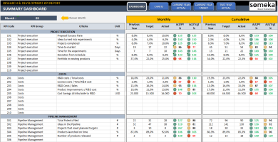 Research & Development KPI Dashboard