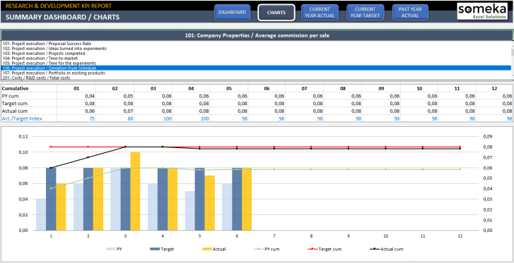 Research-Development-KPI-Dashboard-Excel-Template-SS11
