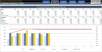 Research-Development-KPI-Dashboard-Excel-Template-SS2