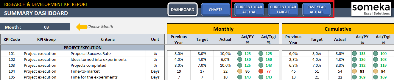Research-and-Development-KPI-Dashboard-S01