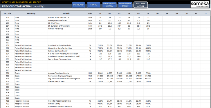 Healthcare-KPI-Dashboard-Excel-Template-SS7