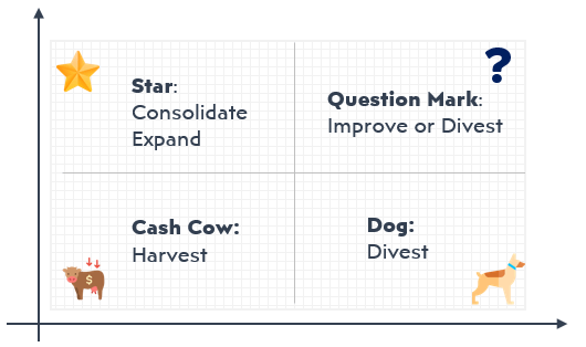 BCG-Matrix-Star-Question-Cashcow-Dog