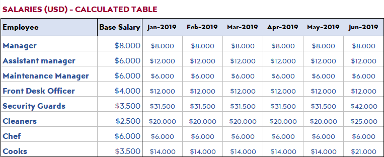Hotel-Calculated-Salaries-S28