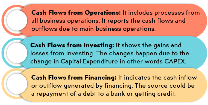 Hotel-Cash-Flow-Investing-Financing-Operating-S39