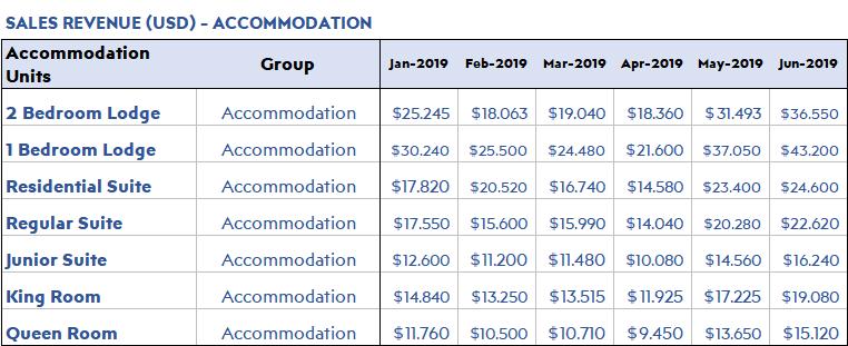 Hotel-Financial-Sales-Revenue-Accomodation-S17