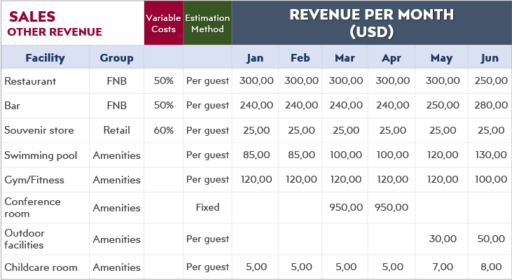 How-to-Start-Hotel-Business-in-Excel-Revenue-Channels-S14-1