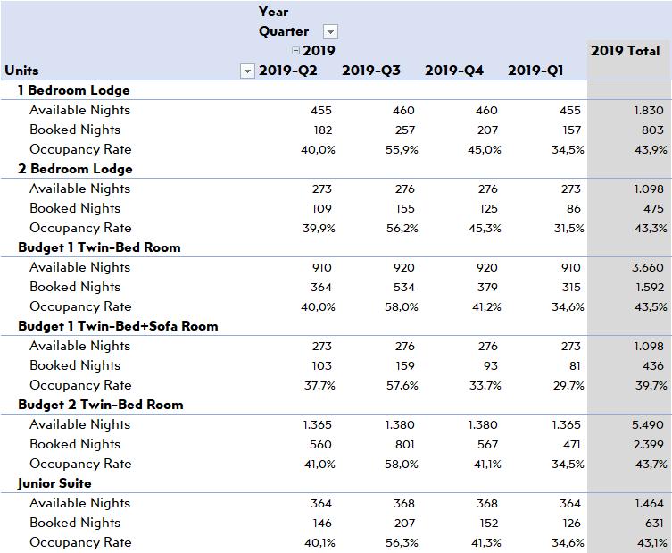 Hotel-Sales-Units-Breakdown-S46