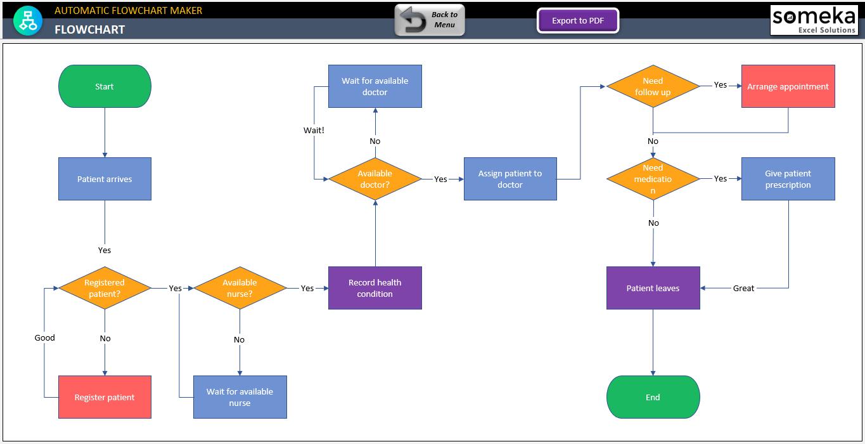 Automatic Flowchart Maker