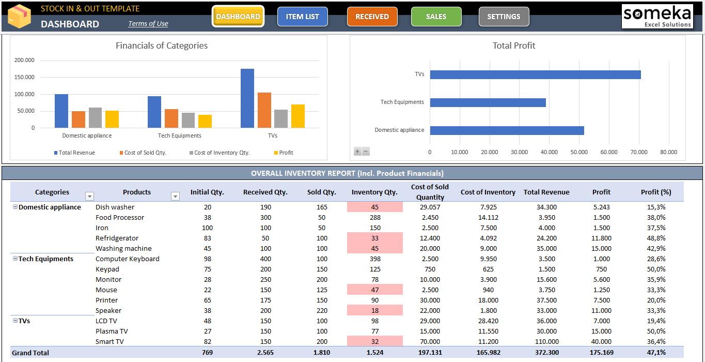 Inventory Tracking Template from mk0somekaijynom3omen.kinstacdn.com