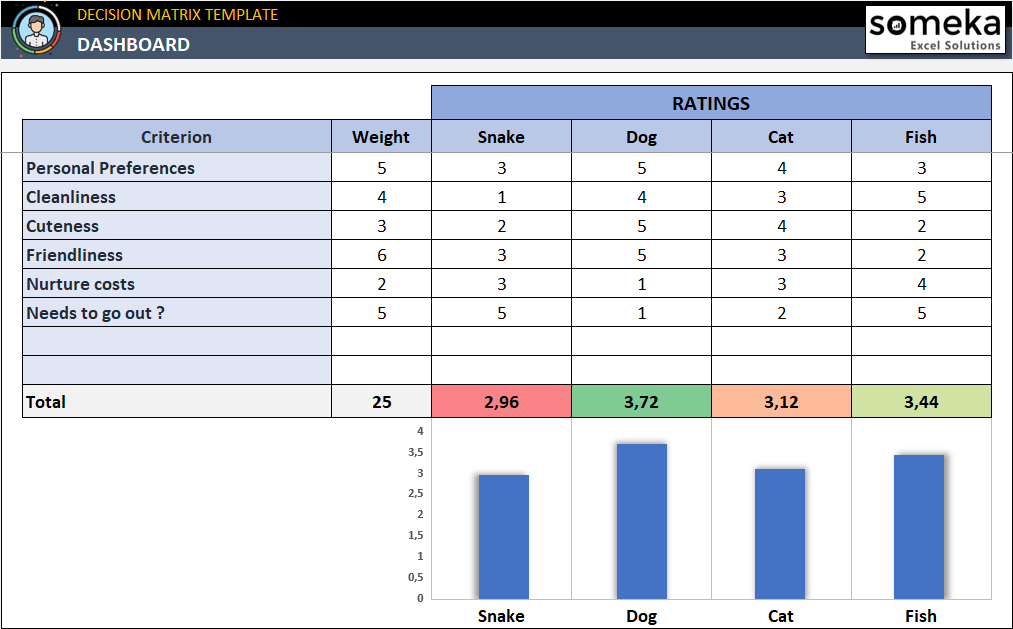 how-to-make-decision-matrix-in-excel-S15