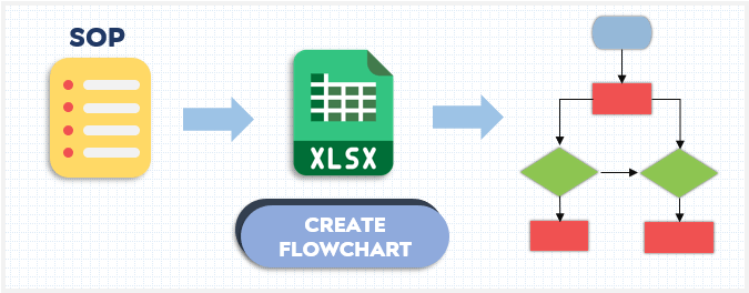 how-to-create-sop-in-flowchart-maker-excel-template