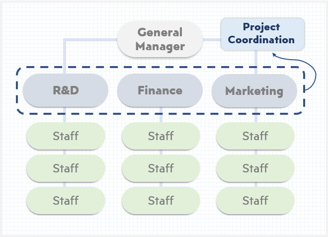 functional-type-of-organizational-structure