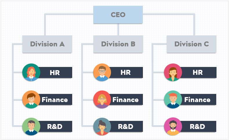 divisional-type-of-organizational-structure