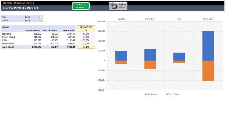 Bakery-Financial-Model-Excel-Template-Someka-SS9