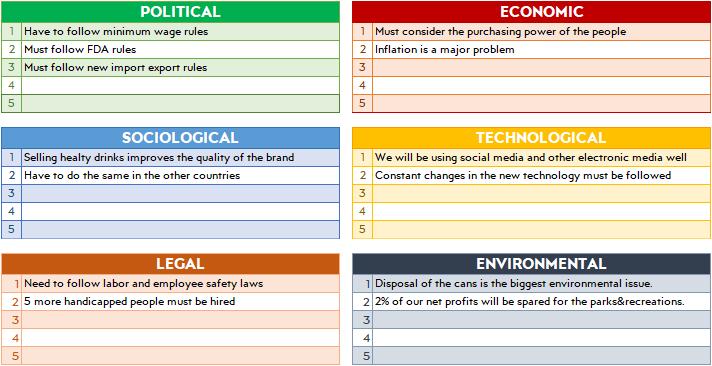 pestle-analysis-example