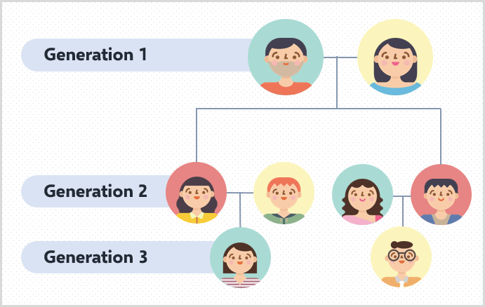 family-generation-levels