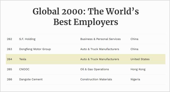 tesla-top-employer-company
