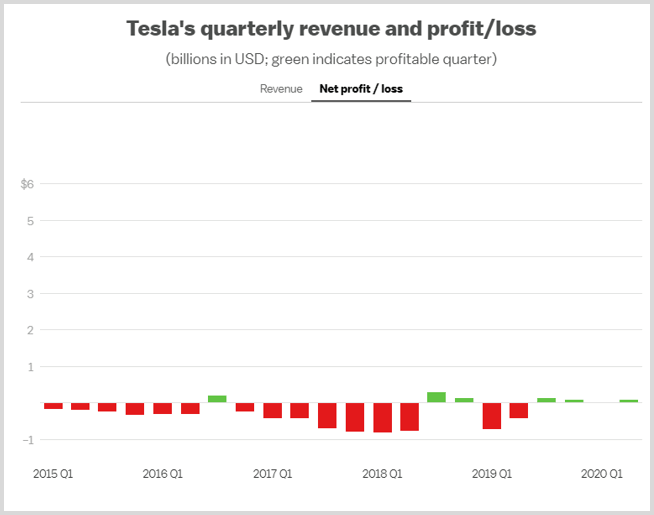 tesla-profit-loss