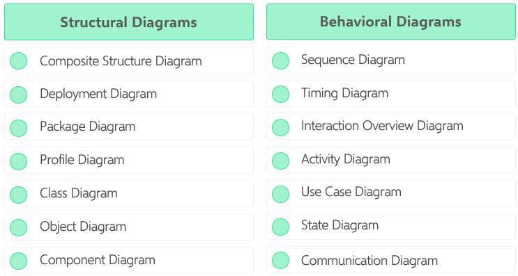 uml-diagram-types