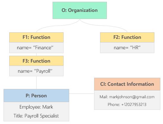 uml-object-diagram