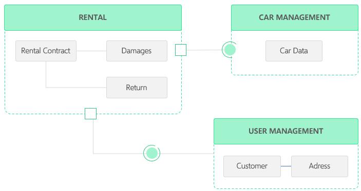 uml-composite-structre-diagram