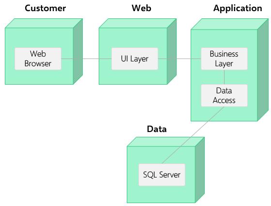 uml-deployment-diagram