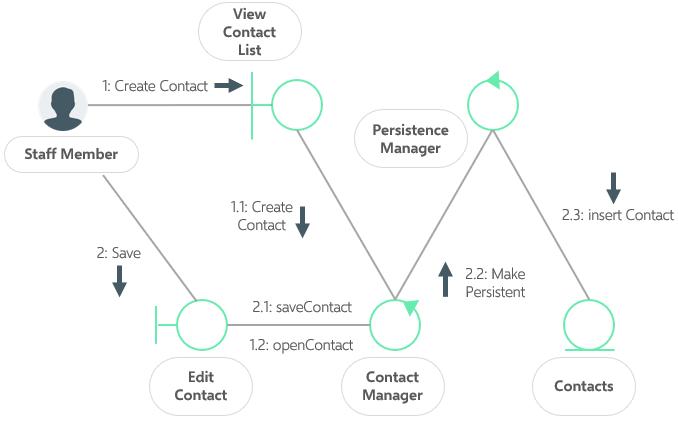 uml-communication-diagram