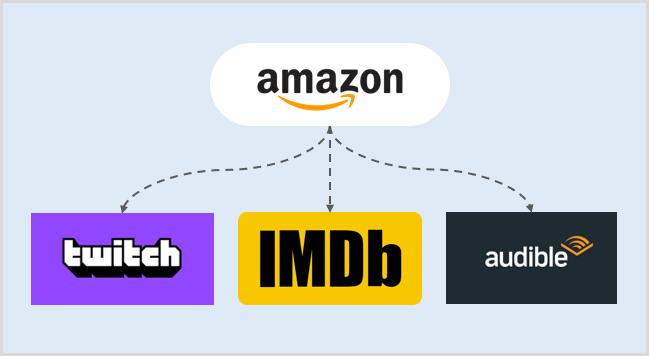 amazon-swot-analysis-sub-companies
