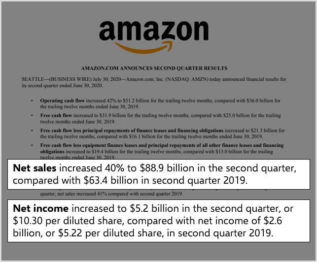 amazon-net-sales-and-net-income