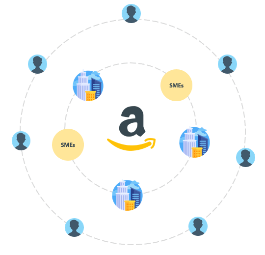 amazon-swot-analysis-third-party-sellers