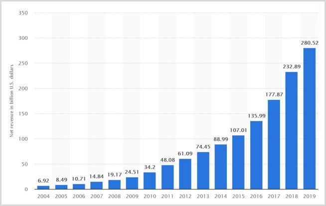 amazon-net-revenue
