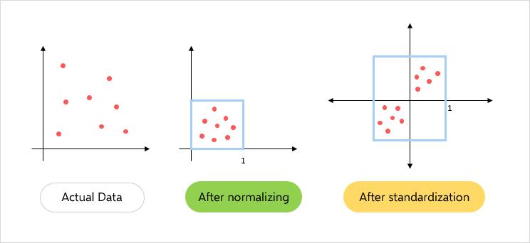 difference-between-normalization-standardization-1