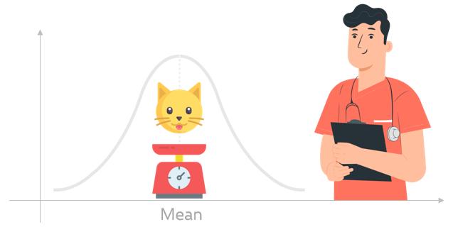 standard-deviation-pet-weight
