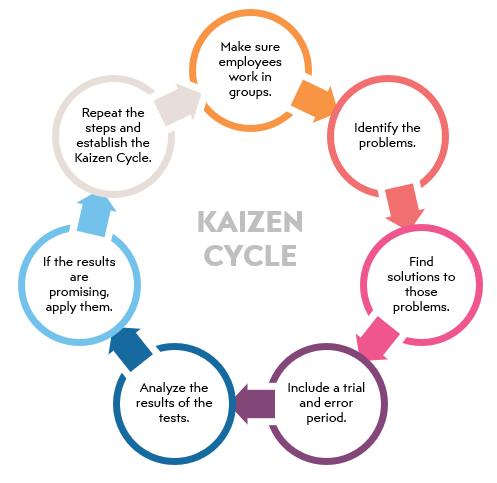 kaizen-cycle