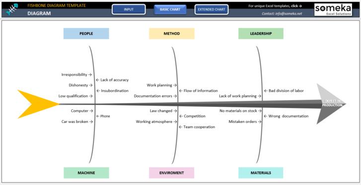 Fishbone-Diagram-Template-Someka-SS3