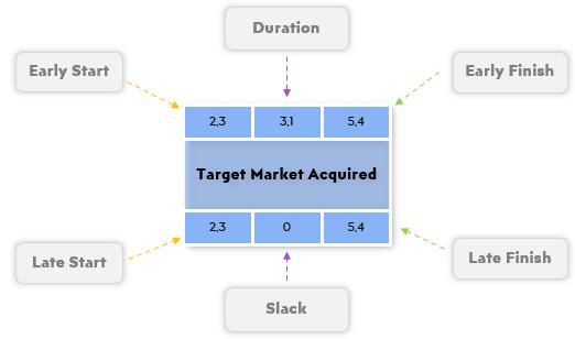 Pert-Chart-Generator-Someka-S02