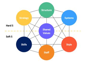 McKinsey-7S-Model-Excel-Template-Someka-S05