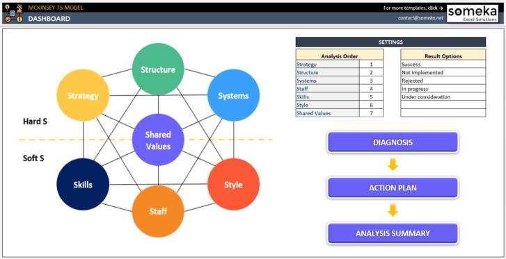 McKinsey-7S-Model-Excel-Template-Someka-SS1